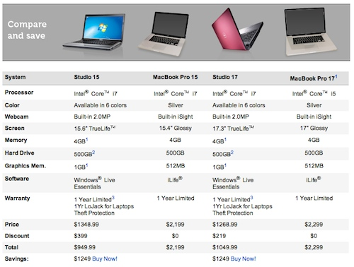 Apple Laptops Behind Upgrade Cycle Well Costlier Techztalk