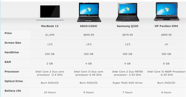 comparing computers Compare laptops - compare latest laptops by performance, design, storage,  battery, reviews & ratings and much more at gadgets now.